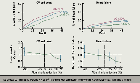 Figure 1. Kaplan-Meier curves for cardiovascular (CV) and heart failure end points, stratified by month-6 change in albuminuria: data from the RENAAL study