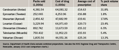 Table 1. Costs and percentage share of prescriptions associated with ARBs (England, 2008)