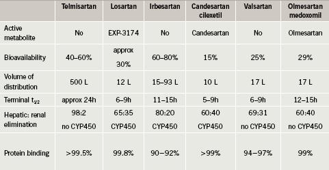 Table 1. Comparative pharmacokinetics of ARBs