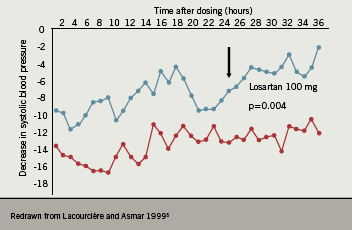 Figure 2. Mean change from baseline in systolic BP for candesartan vs. losartan
