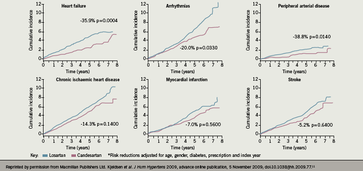 Figure 5. Real-Life study – components of the primary composite outcome with candesartan vs. losartan