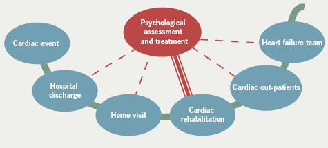 Figure 1. Access points to clinical psychology during the patient journey