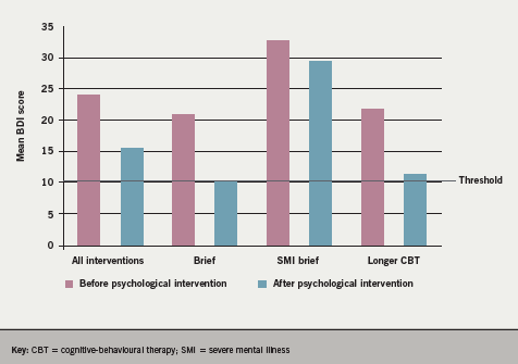 Figure 3. Mean scores on the Beck Depression Inventory (BDI) showing changes in mood after psychological interventions