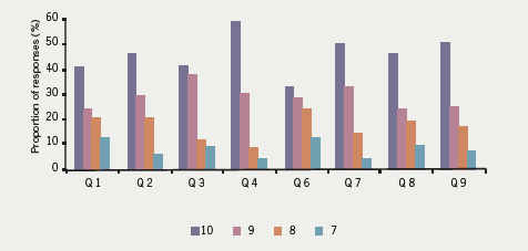 Figure 3. Results of the questionnaire feedback excluding question 5