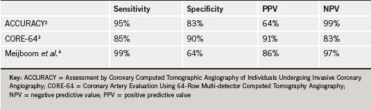 Br-J-Cardiol-2010-17-208-table-1
