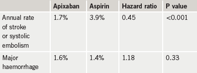 Table 1. AVERROES study: major results