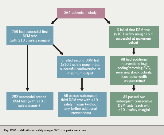 Figure 1. Flow chart illustrating outcomes of cohort studied