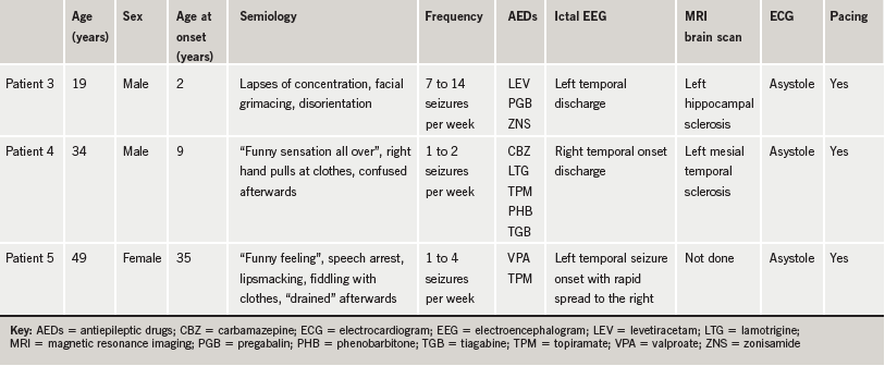 Table 1. Details of patients experiencing asystole