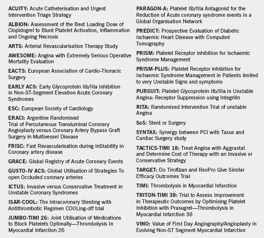 Table of trial acronyms and abbreviations used in this supplement