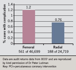 Figure 4. BCIS data showing complications of PCI including bleeding by access route used (2008 data)