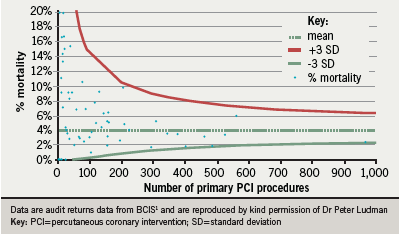 Figure 5. Mortality versus volume funnel for primary PCIs in the UK in 2008