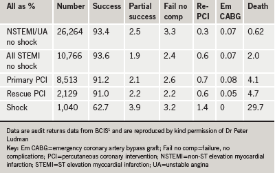 Table 1. Outcomes for PCI in the UK during 2008