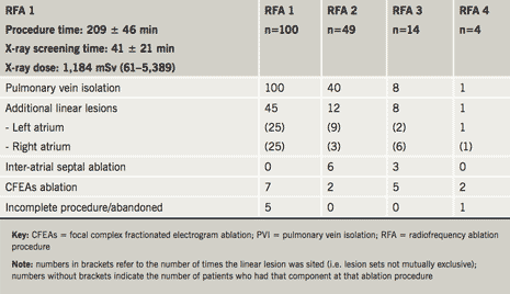 Table 1. Extent of ablations performed by session