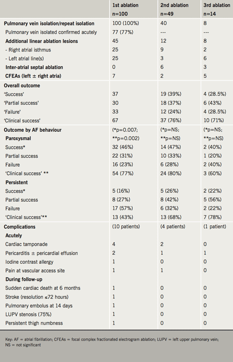 Table 2. Summary of cumulative ablation procedures and their outcomes