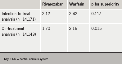 Table 1. ROCKET AF main outcome: stroke/non CNS embolic event rate (number of events per 100 patient years)