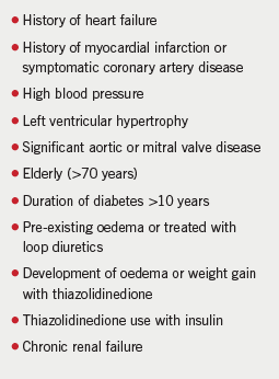 Table 1. Risk factors for heart failure in patients treated with thiazolidinediones