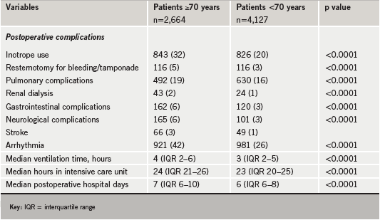 Table 2. Postoperative morbidity after cardiac surgery in elderly and young patients