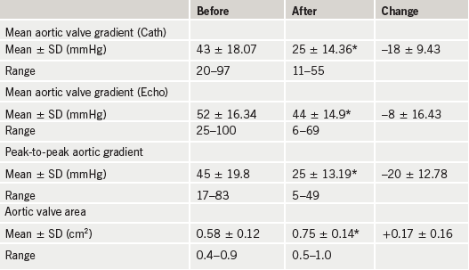 Table 1. Haemodynamics before and after aortic valvuloplasty. *p<0.05 when compared with baseline