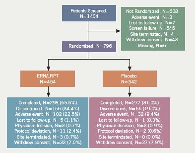 Figure 2. Consort diagram