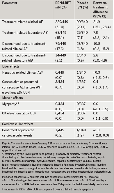 Table 2. Summary of adverse experiences (AE) after 36 weeks of treatment, all patients as treated