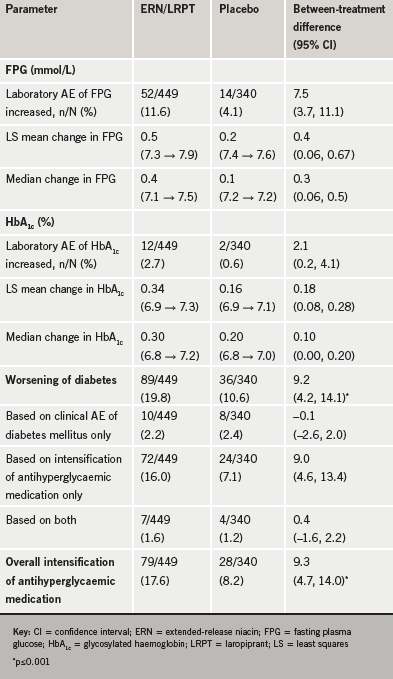 Table 3. Summary of glucose-related adverse experiences (AEs)