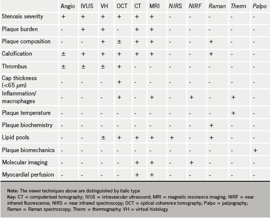 Table 1. Comparative features of plaque imaging tools