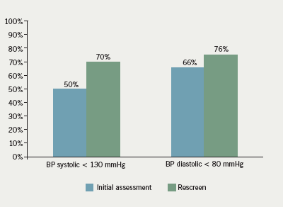 Figure 1. Achievement of blood pressure (BP) targets
