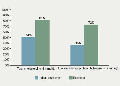Figure 2. Achievement of lipid targets
