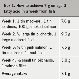Box 1. How to achieve 7 g omega-3 fatty acid in a week from fish