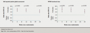 Figure 1. Improvements in self-reported patient global assessment and NYHA functional class in the FAIR-HF study