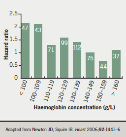 Figure 3. Hazard ratio for death during follow-up according to admission haemoglobin concentration in 528 patients with a first hospital admission for heart failure