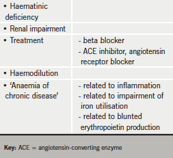 Table 1. Origins of anaemia