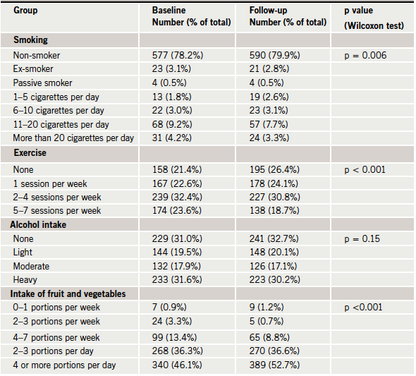 Table 1. Changes in categorical variables in 738 participants at follow-up