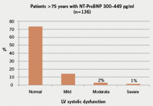 Figure 2. Number of patients aged over 75 years with NT-ProBNP level between 300 and 449 pg/ml. Left ventricular (LV) systolic dysfunction defined as normal if ejection fraction (EF) > 55%; mild if EF 41–55%; moderate if 30–40% and severe if EF < 30%