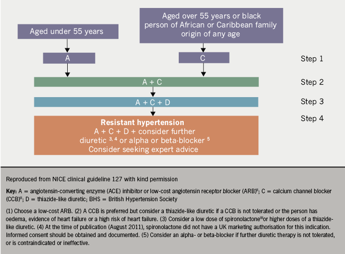 Changes to hypertension guidelines | The British Journal of Cardiology