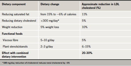 Table 1. Effects of dietary changes on low-density lipoprotein (LDL) cholesterol (12,23-26)