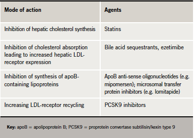 Table 1. Reducing low-density lipoprotein (LDL) cholesterol levels: potential options