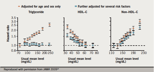 Figure 1. Emerging Risk Factors Collaboration (ERFC) analysis in individuals without prior cardiovascular disease established the importance of high-density lipoprotein (HDL) cholesterol (HDL-C) levels to coronary risk