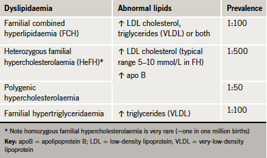 Table 2. Prevalence of common genetic dyslipidaemias in people of European origin. Derived from the ESC/EAS guidelines (2)