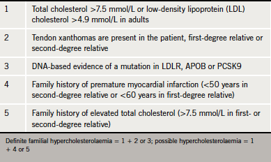 Table 3. Diagnostic criteria for familial hypercholesterolaemia in adults (Simon Broome Register Criteria) (4)