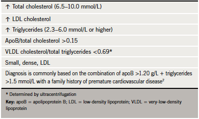 Table 4. Lipid profile associated with familial combined hyperlipidaemia (2)
