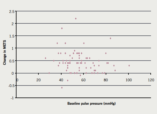Figure 2. Change in metabolic equivalents (METS) against baseline pulse pressure