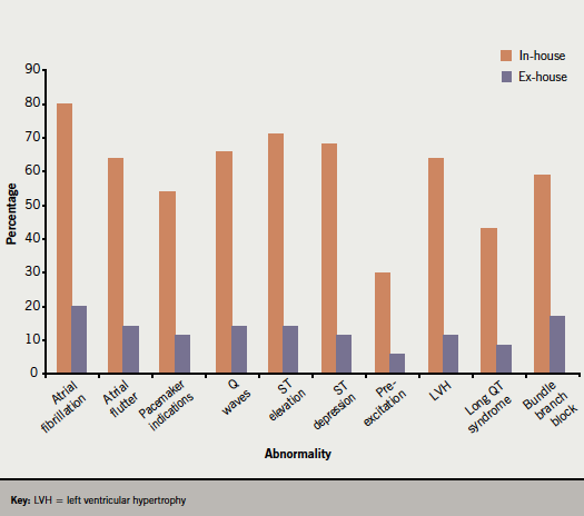 Figure 2. Percentage of GPs and practice nurses who interpret ECGs confident to identify 10 ECG abnormalities. Practices recording their own ECGs depicted in orange and non-recording practices in purple