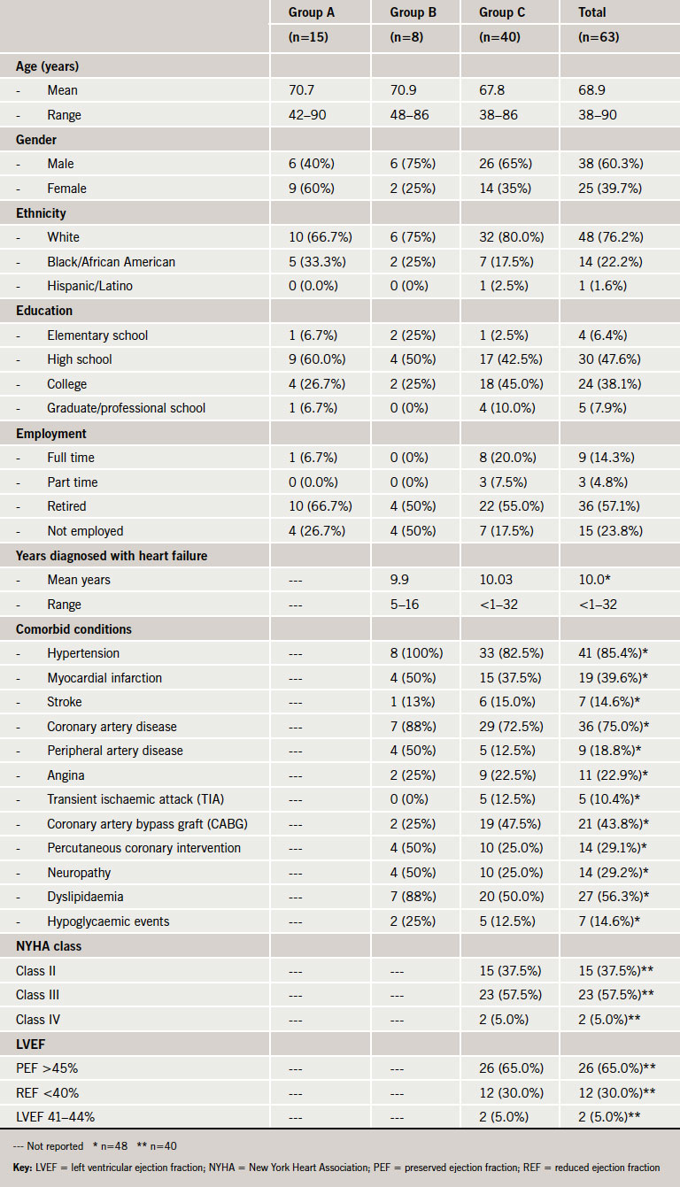 Table 1. Demographic and clinical characteristics