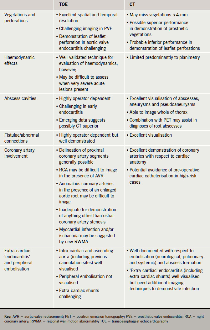 Table 1. Strengths and weaknesses of echocardiography and CT for evaluation of endocarditis (for references, see text)