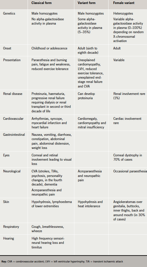 Table 1. The different forms of Fabry disease