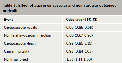 Table 1. Effect of aspirin on vascular and non-vascular outcomes or death
