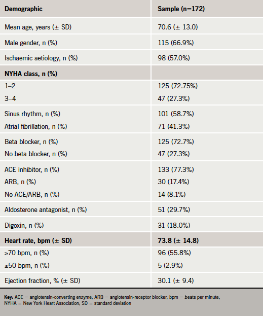 Table 1. Baseline demographics of patients referred to a nurse-led heart failure clinic