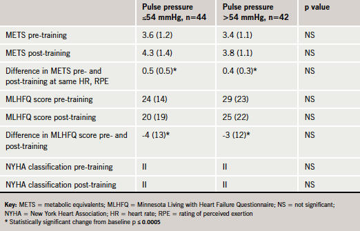 Table 2. Comparison of pre- and post-training outcome measures in patients with a pulse pressure ≤54 mmHg and >54 mmHg. Unless otherwise stated all values are mean (standard deviation)