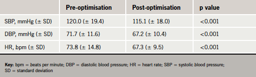 Table 2. Haemodynamic parameters before and after optimisation of heart failure medications
